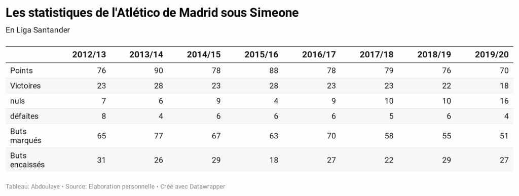 Les statistiques de l'Atlético depuis que Diego Simeone dirige l'équipe.
